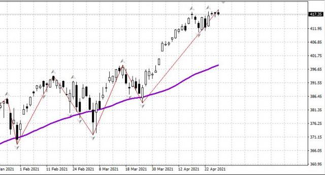 पावेल के भाषण और जीडीपी रिपोर्ट के बाद अमेरिकी शेयरों में गिरावट है