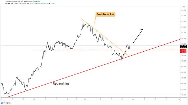 USD/JPY се увеличава, както е планирано!