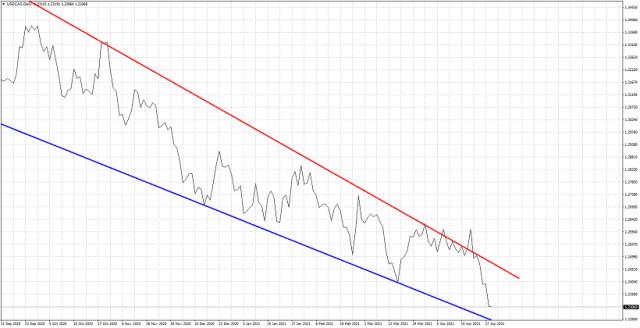 USD/CAD достигна целта от 1,23, тенденцията остава меча