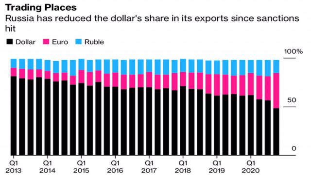 Рубль избавляется от долларов