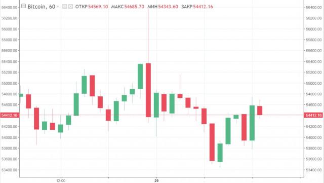 BTC удерживает безопасные позиции, но не реагирует на позитив рынка: что будет с криптовалютой дальше