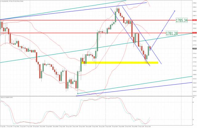 Анализ на златото за 29 април 2021 г. - пробив на низходящия канал и потенциал за ралито към 1781 долара