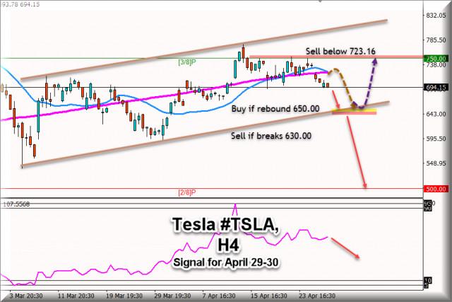 टेस्ला #TSLA के लिए 29 अप्रैल - 30, 2021 के लिए ट्रेडिंग सिग्नल: $ 720,00 से नीचे बेचें