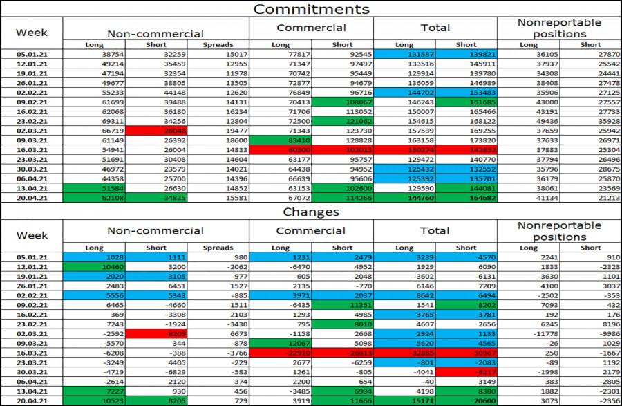 GBP/USD. 30 апреля. Отчет COT. До парламентских выборов в Шотландии остается неделя