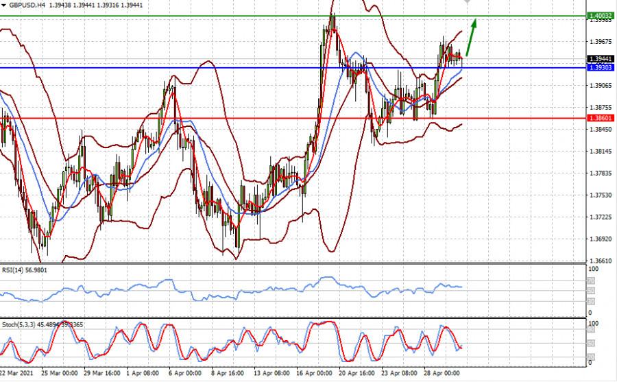 Волнообразное движение доллара открывает возможности для его продаж (считаем возможным покупать пары EURUSD и GBPUSD на снижении)
