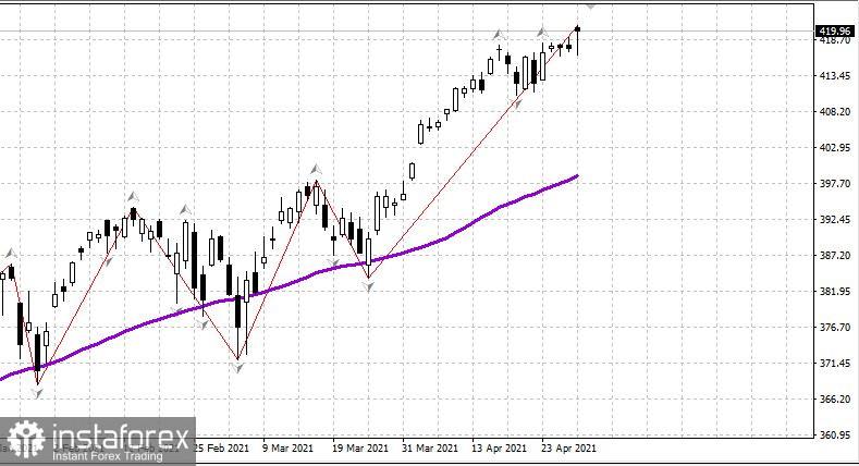 US-Aktienmarkt am 30. April. Eine Korrektur ist überfällig