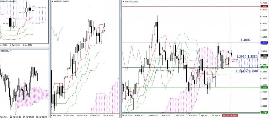 EUR/USD и GBP/USD 30 апреля – рекомендации технического анализа