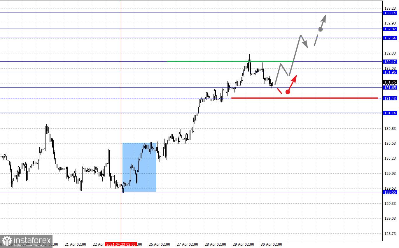 Фрактальный анализ основных валютных пар на 30 апреля