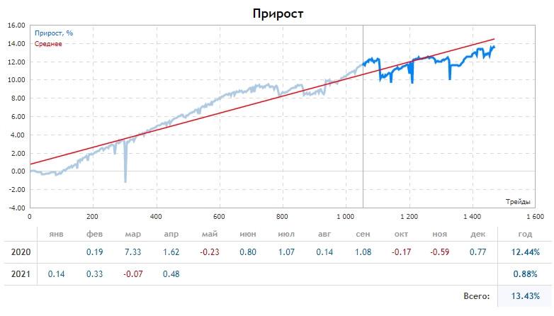 Прогноз на основании горизонтальных объёмов по Bitcoin на 30.04.21