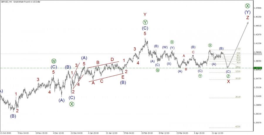 GBP/USD 30 апреля. Медведи достаточно сильны, чтобы толкать цену вниз