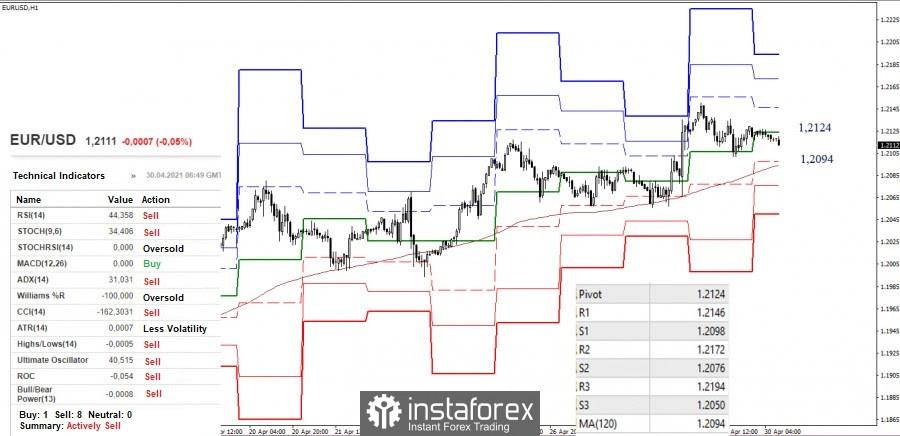instant forex grafika)