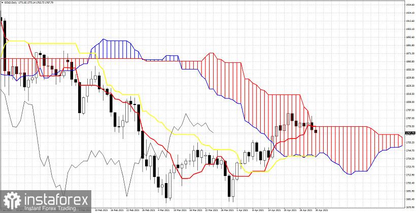 Ichimoku cloud analysis of Gold for April 30, 2021.