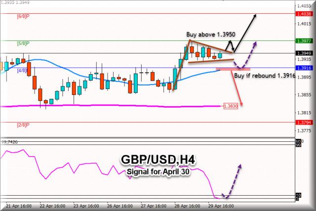 Sinyal Trading GBP/USD untuk 30 April 2021: Level kunci 1.3916