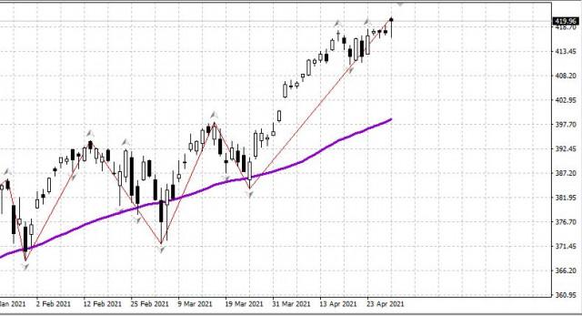 Сутрешен преглед на американския фондов пазар на 30 април 2021 г.