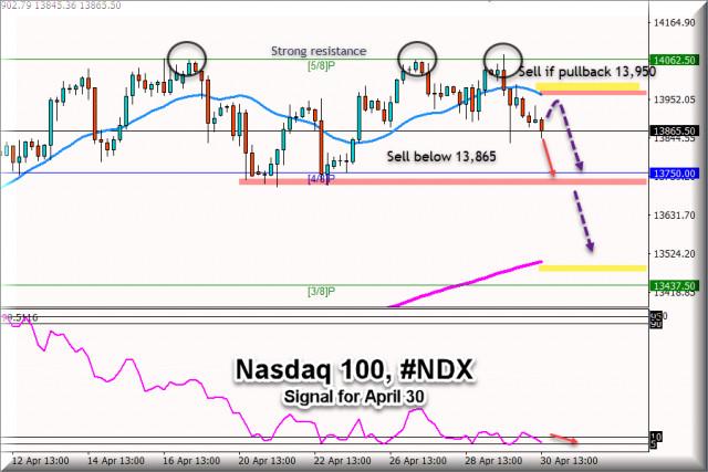 纳斯达克100 #NDX在2021年4月30日的交易信号:卖出低于13,954