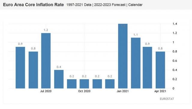 EUR / USD: लाभ लेने वाले व्यापारी और सप्ताहांत के पहले लाभ को कम करने वाले EUR