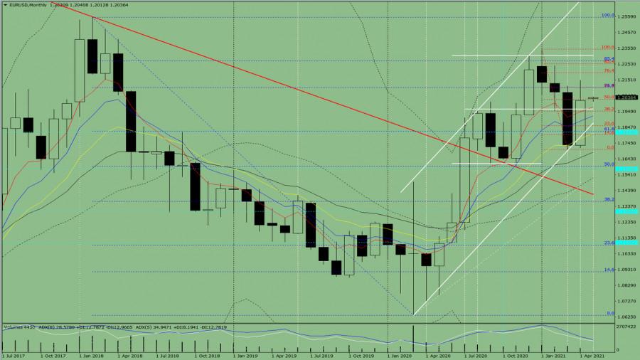 Технический анализ на май 2021 по валютной паре EUR/USD