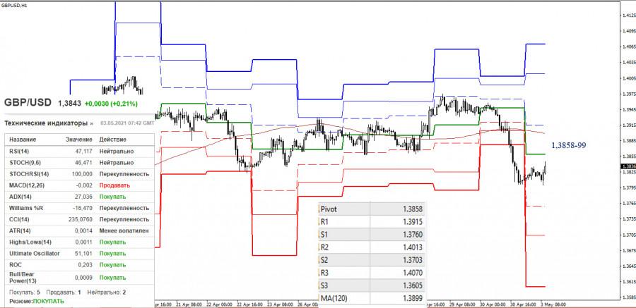 EUR/USD и GBP/USD 3 мая – рекомендации технического анализа