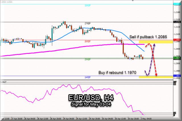 Sinyal Trading EUR/USD untuk 03-04 Mei 2021: Level kunci 1.2085