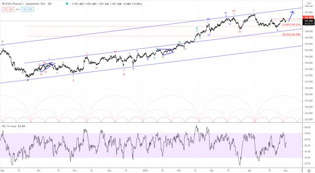 Analisis wave Elliott GBP/JPY untuk 3 Mei 2021