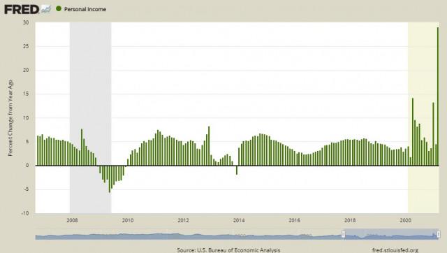 Weak US dollar and April Nonfarm expectations. Overview of USD, EUR, GBP