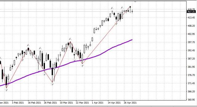 Рынок США, нефть, рубль - утро 03.05