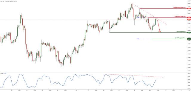 AUDJPY reacting below descending trendline resistance. Drop incoming!