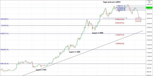 Plan de negociación de Bitcoin para el 3 de mayo de 2021