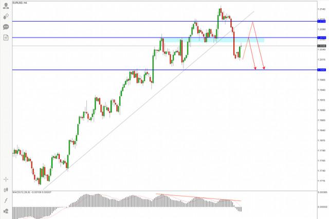 EUR/USD Pronóstico actual para el 3 de mayo de 2021