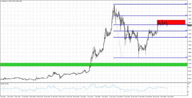 Phân tích kỹ thuật ngắn hạn về tỷ giá XRP / USD