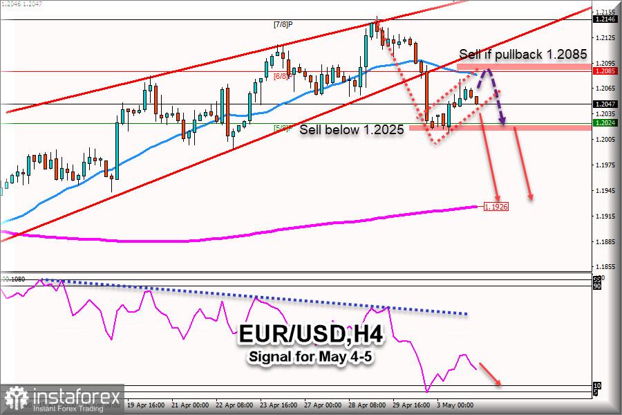 Tín hiệu giao dịch cho EUR / USD vào ngày 04-05 tháng 5 năm 2021: Bán dưới mức 1.2080