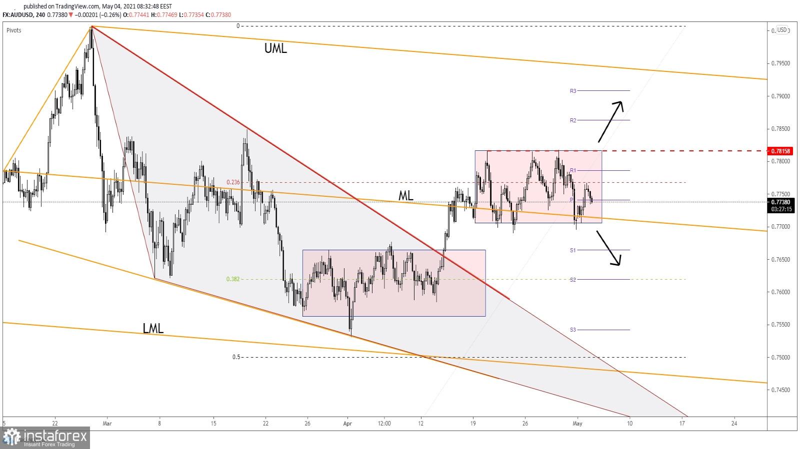 AUD/USD Exit Its Range Soon