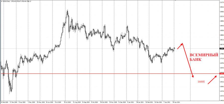 """Всемирный банк: """"В 2022 году средняя цена на золото упадет до 1600 долларов"""""""