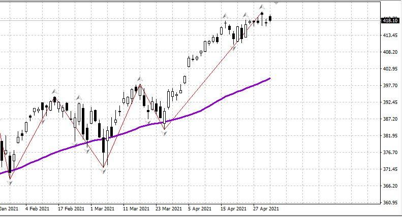 Рынок США, нефть, рубль - утро 04.05