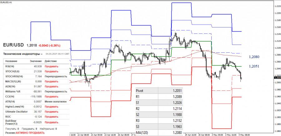 EUR/USD и GBP/USD 4 мая – рекомендации технического анализа