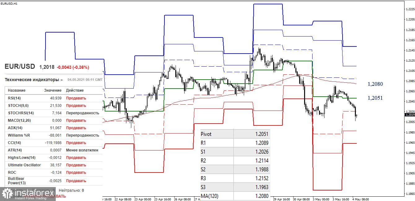Analisis Teknikal EUR/USD dan GBP/USD untuk 4 Mei 2021
