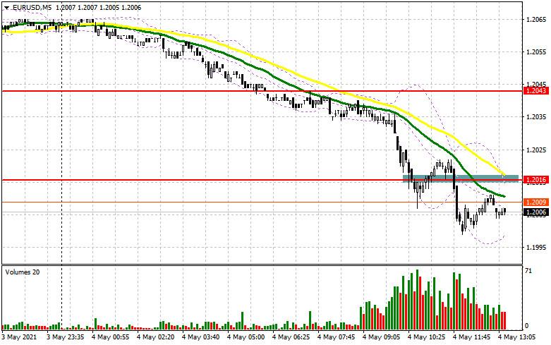 EUR/USD: план на американскую сессию 4 мая (разбор утренних сделок). Остановка перед очередным падением в районе 1.2000