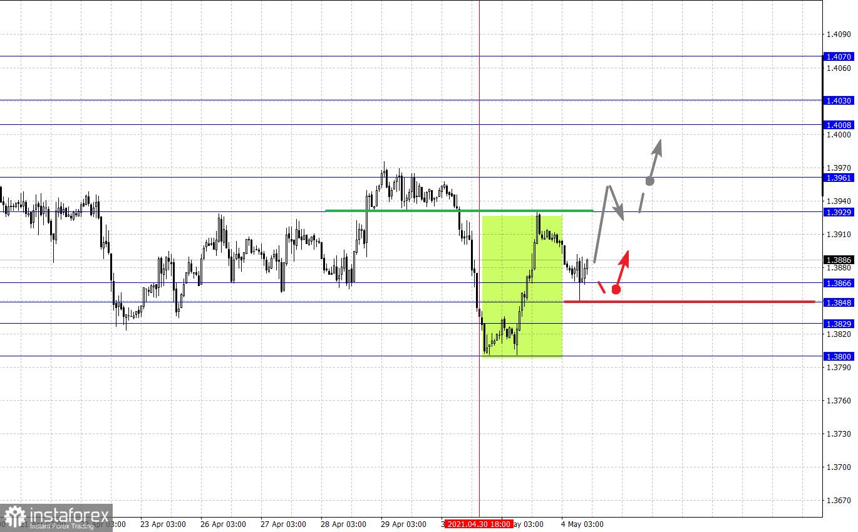 Фрактальный анализ основных валютных пар на 4 мая
