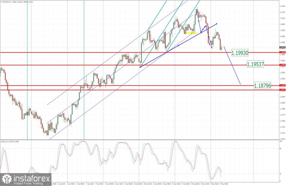 04 मई 2021 के लिए EUR / USD विश्लेषण - उल्टा चैनल का ब्रेकआउट और 1.1880 के परीक्षण के लिए संभावित