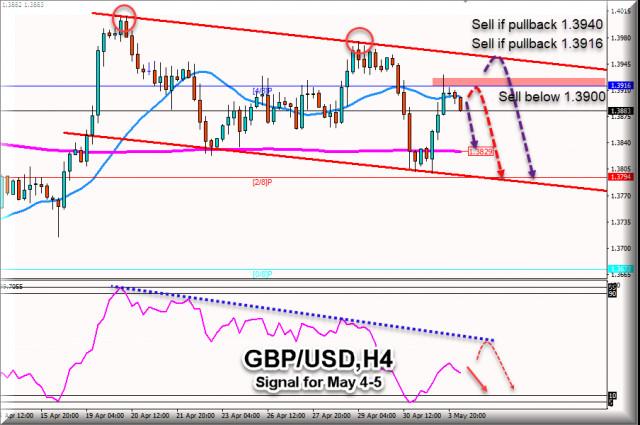 Sinyal Trading untuk GBP/USD pada 04 - 05 Mei 2021: Jual di bawah 1.3900