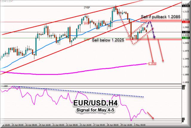Sinyal Trading untuk EUR/USD tanggal 04-05 Mei 2021: Jual di bawah 1.2080