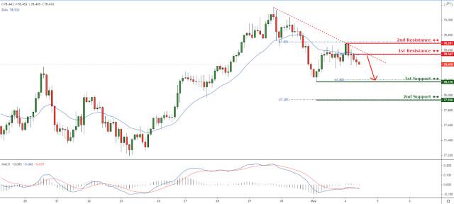 NZDJPY bereaksi di bawah descending trendline resistance. Penurunan akan datang!