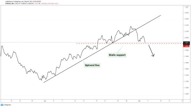 Penurunan kuat EUR/USD dapat terjadi!