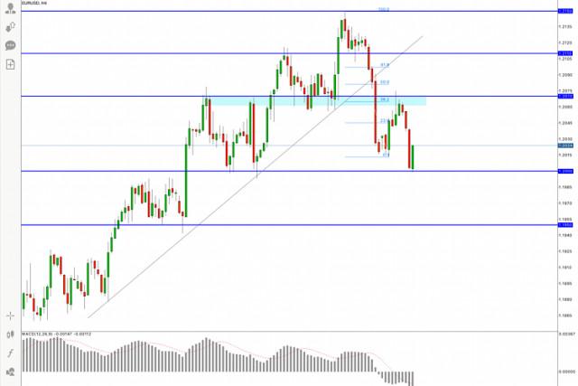 Pronóstico reciente del EUR/USD para el 4 de mayo de 2021