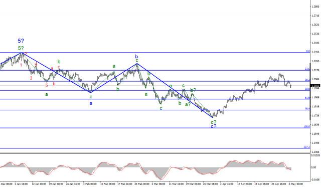 Анализ EUR/USD. 4 мая. Деловая активность в Еврозоне сильно отстает от американской