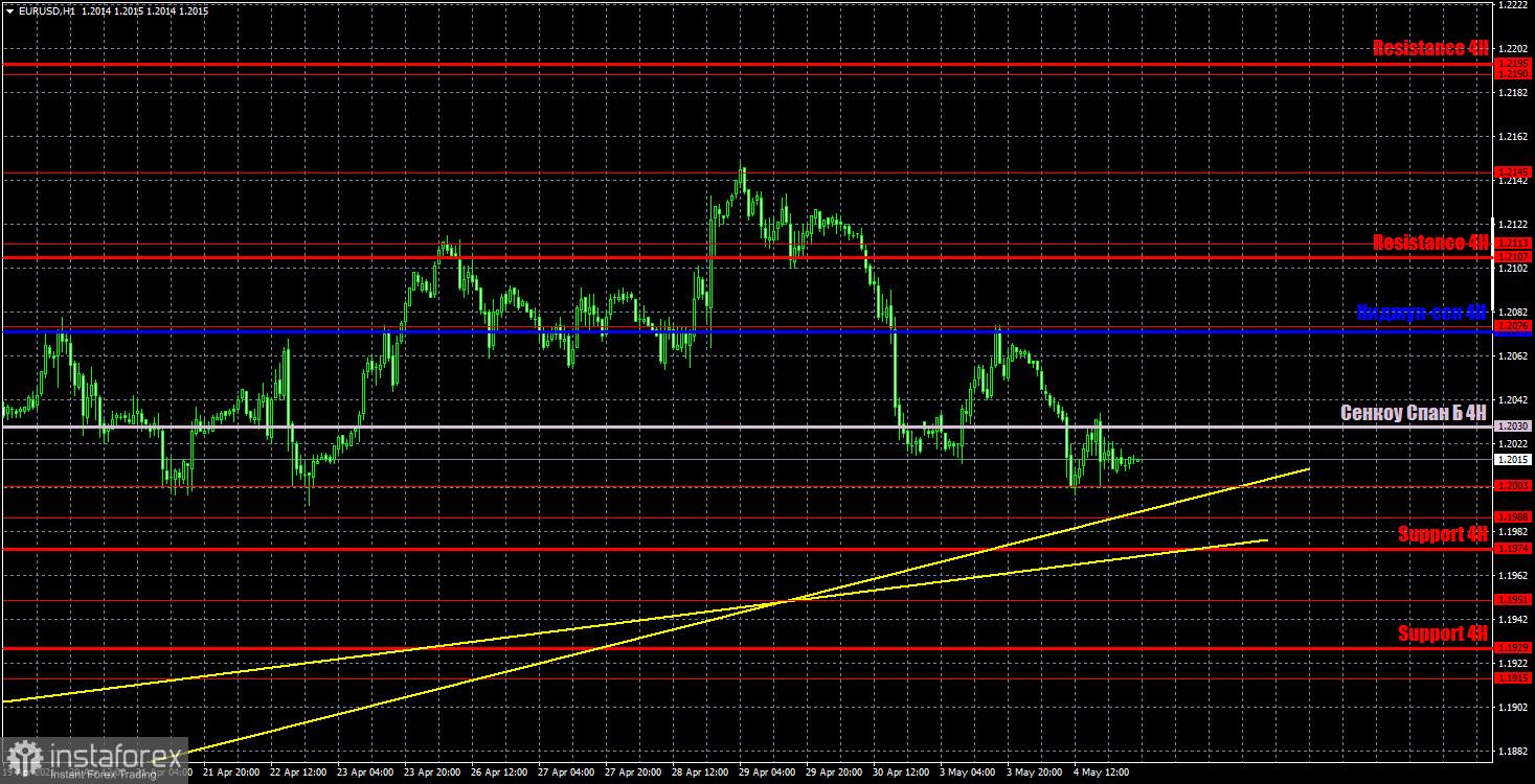 Прогноз и торговые сигналы по EUR/USD на 5 мая. Детальный разбор вчерашних рекомендаций и движения пары в течение дня.