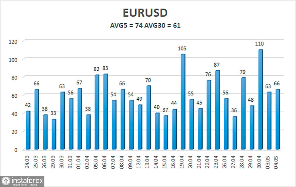 Обзор пары EUR/USD. 5 мая. Для европейской валюты ничего не меняется. После коррекции вниз ждем нового роста против доллара.