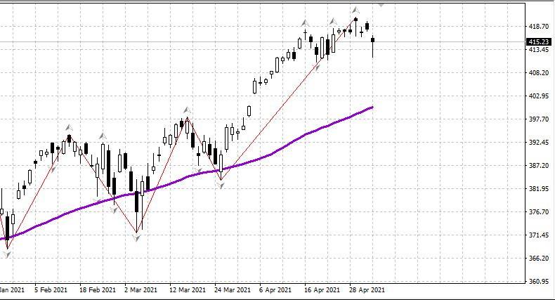 Рынок США готов к Большой коррекции 05.05