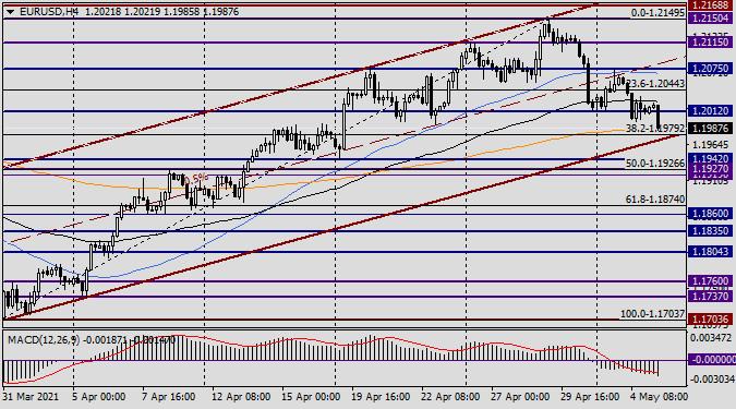 Анализ и прогноз по EUR/USD на 5 мая 2021 года