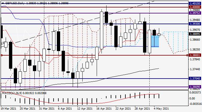 Анализ и прогноз по GBP/USD на 5 мая 2021 года